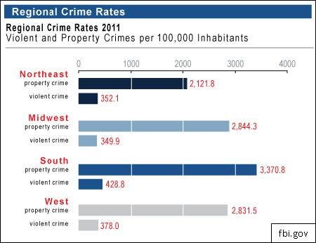 Newly Released Crime Statistics Show National Decline